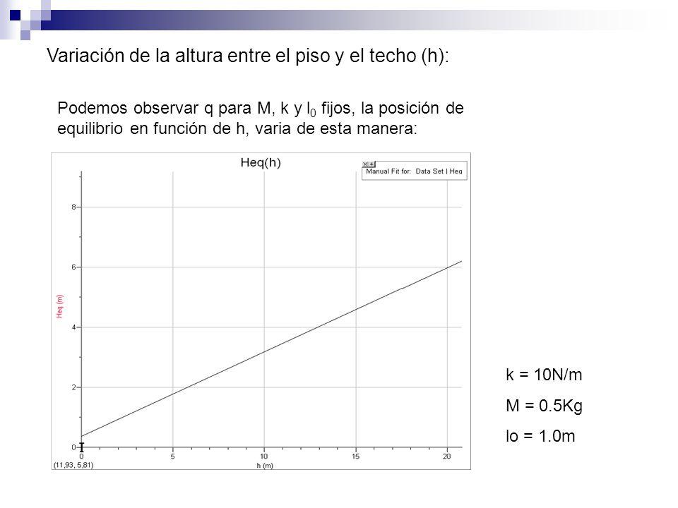 Variación de la altura entre el piso y el techo (h):