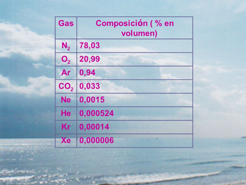 Composición ( % en volumen) Composición ( % en volumen)