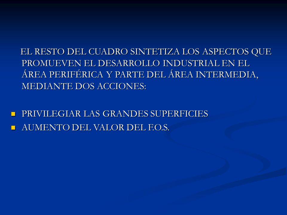 EL RESTO DEL CUADRO SINTETIZA LOS ASPECTOS QUE PROMUEVEN EL DESARROLLO INDUSTRIAL EN EL ÁREA PERIFÉRICA Y PARTE DEL ÁREA INTERMEDIA, MEDIANTE DOS ACCIONES: