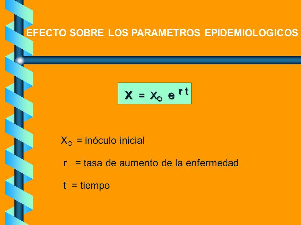 x = XO e r t EFECTO SOBRE LOS PARAMETROS EPIDEMIOLOGICOS