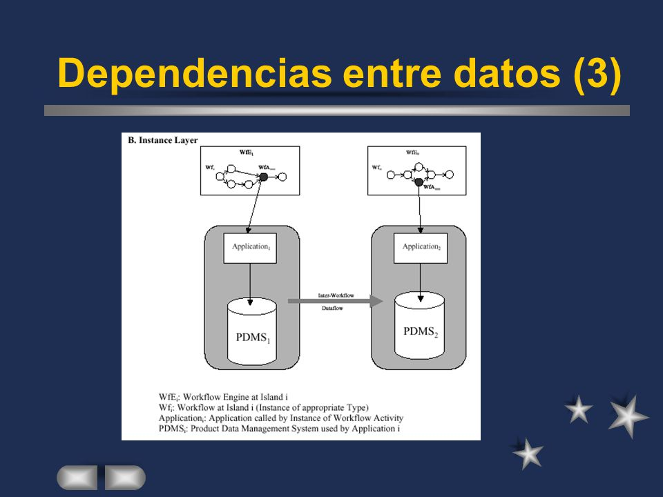 Dependencias entre datos (3)