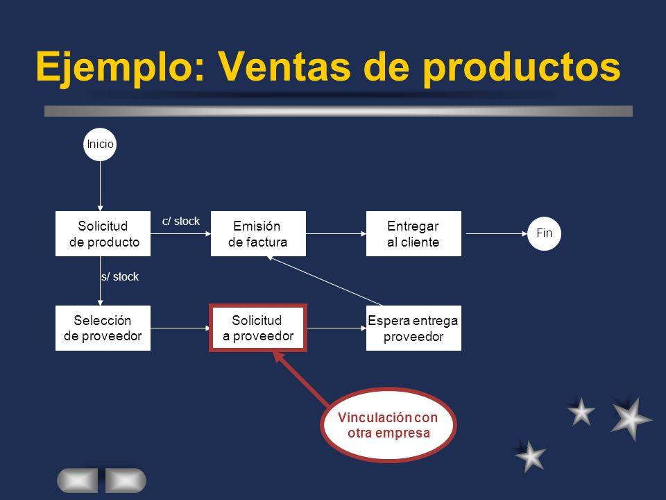 Ejemplo: Ventas de productos