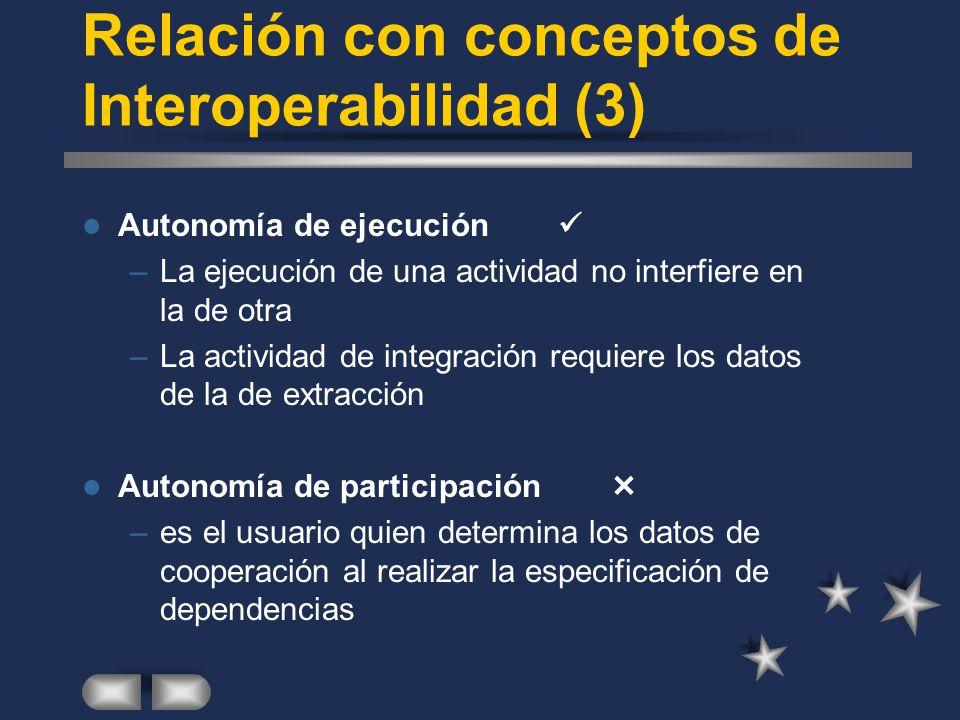 Relación con conceptos de Interoperabilidad (3)