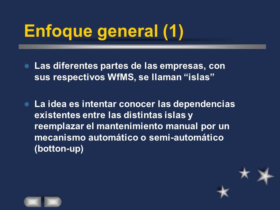 Enfoque general (1) Las diferentes partes de las empresas, con sus respectivos WfMS, se llaman islas