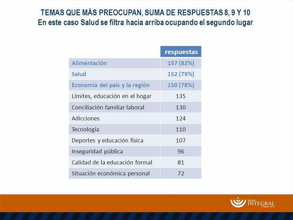 TEMAS QUE MÁS PREOCUPAN, SUMA DE RESPUESTAS 8, 9 Y 10 En este caso Salud se filtra hacia arriba ocupando el segundo lugar