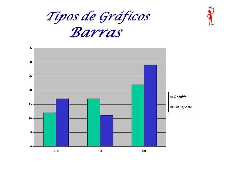 Tipos de Gráficos Barras