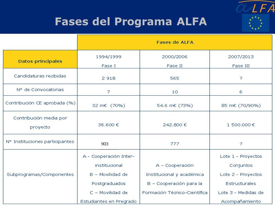 Fases del Programa ALFA