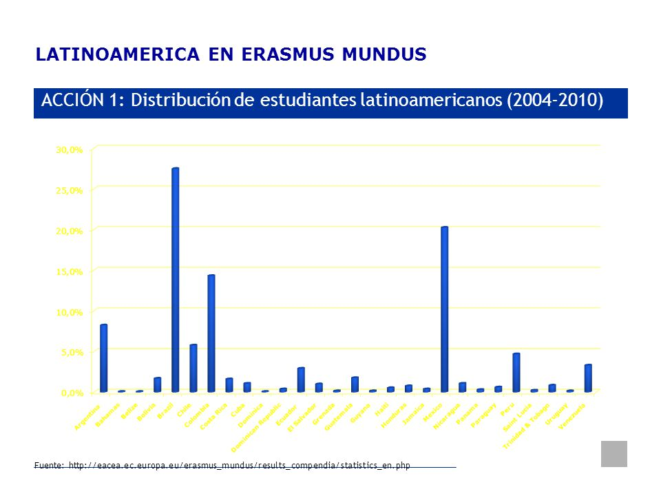 LATINOAMERICA EN ERASMUS MUNDUS
