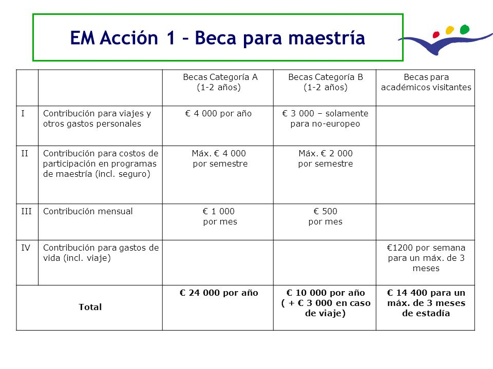 EM Acción 1 – Beca para maestría