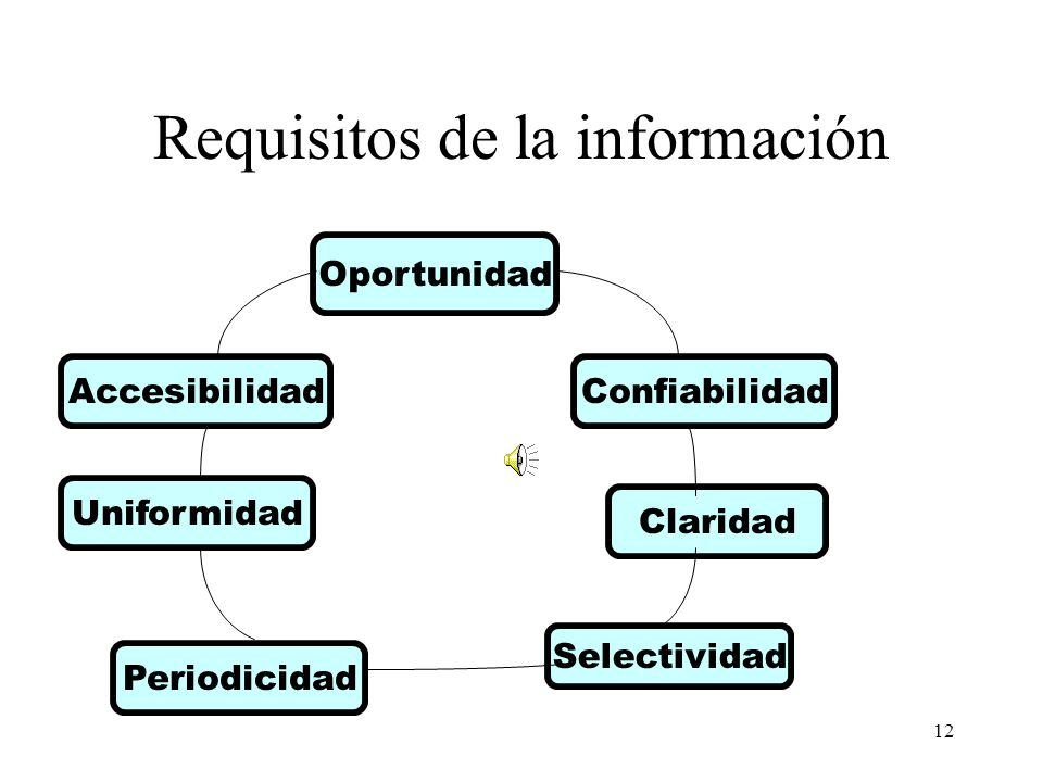 Requisitos de la información
