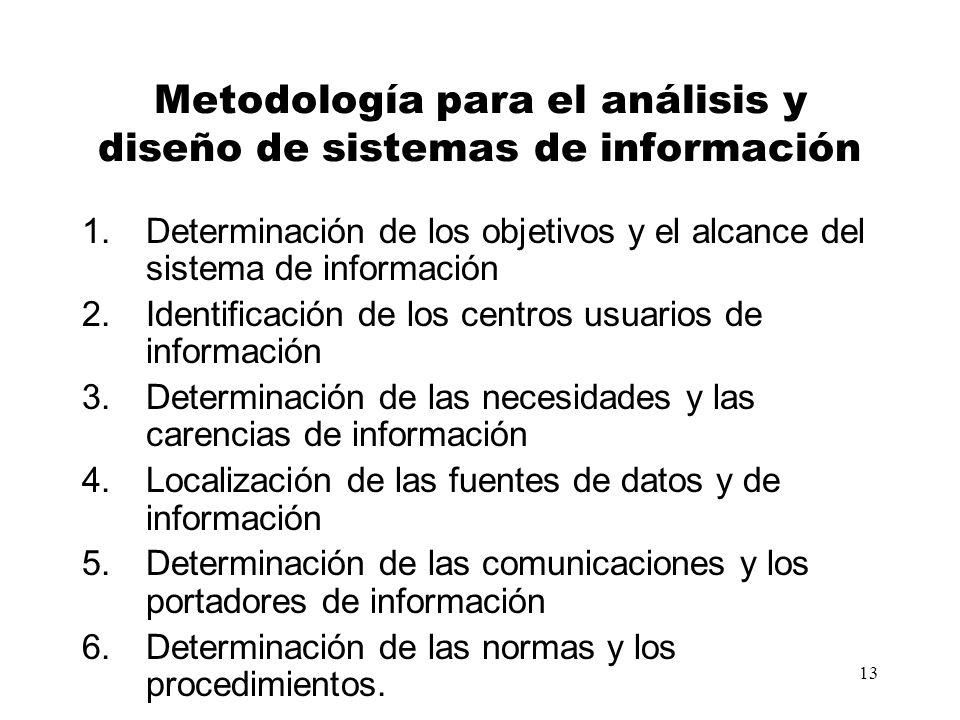 Metodología para el análisis y diseño de sistemas de información