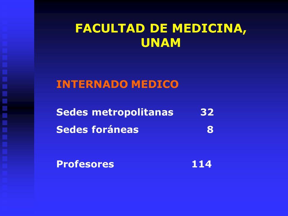 FACULTAD DE MEDICINA, UNAM