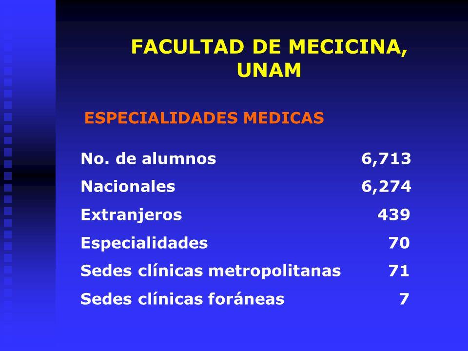 FACULTAD DE MECICINA, UNAM
