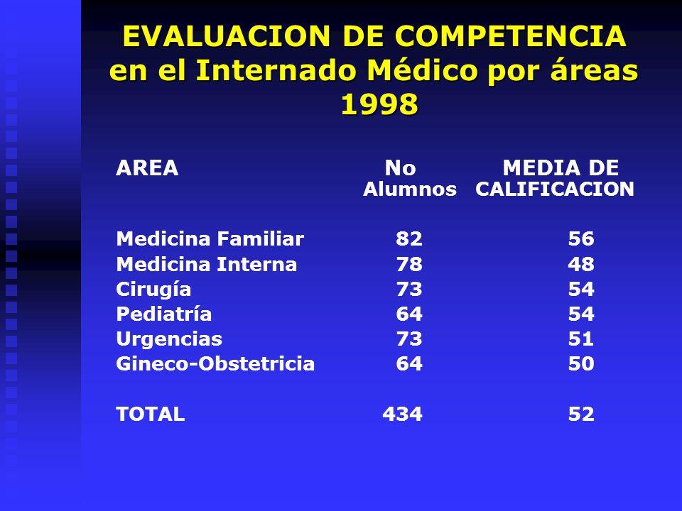 EVALUACION DE COMPETENCIA en el Internado Médico por áreas 1998