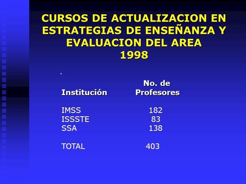 CURSOS DE ACTUALIZACION EN ESTRATEGIAS DE ENSEÑANZA Y EVALUACION DEL AREA 1998