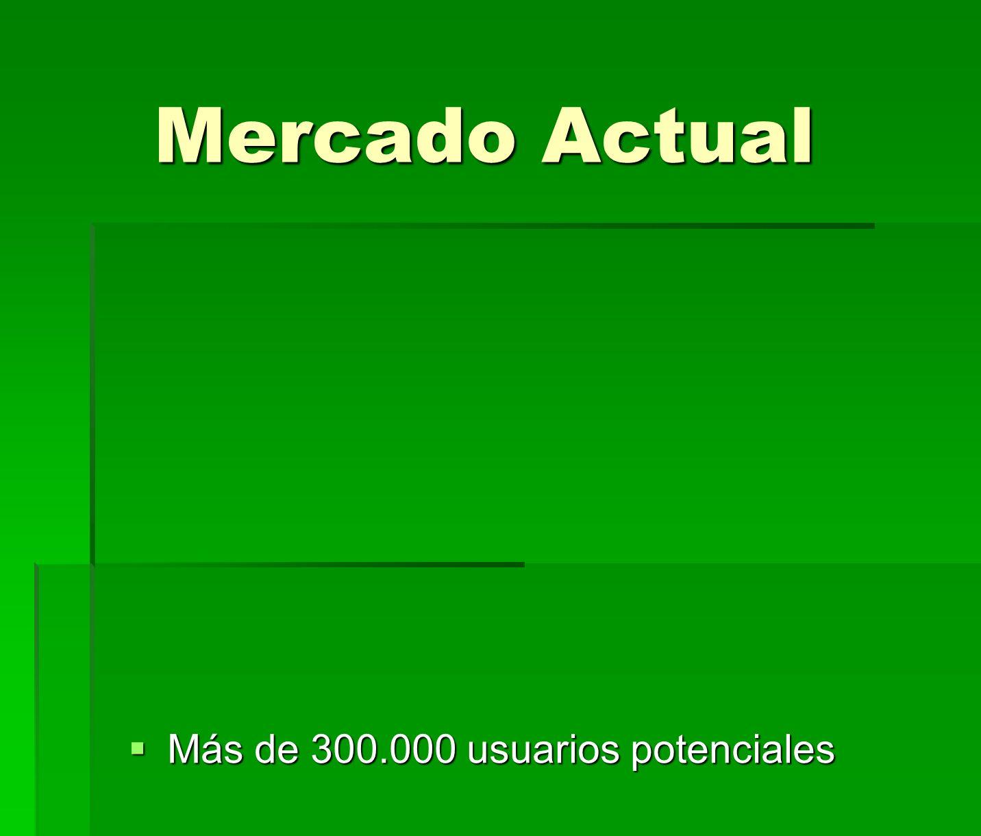 Mercado Actual Más de 300.000 usuarios potenciales