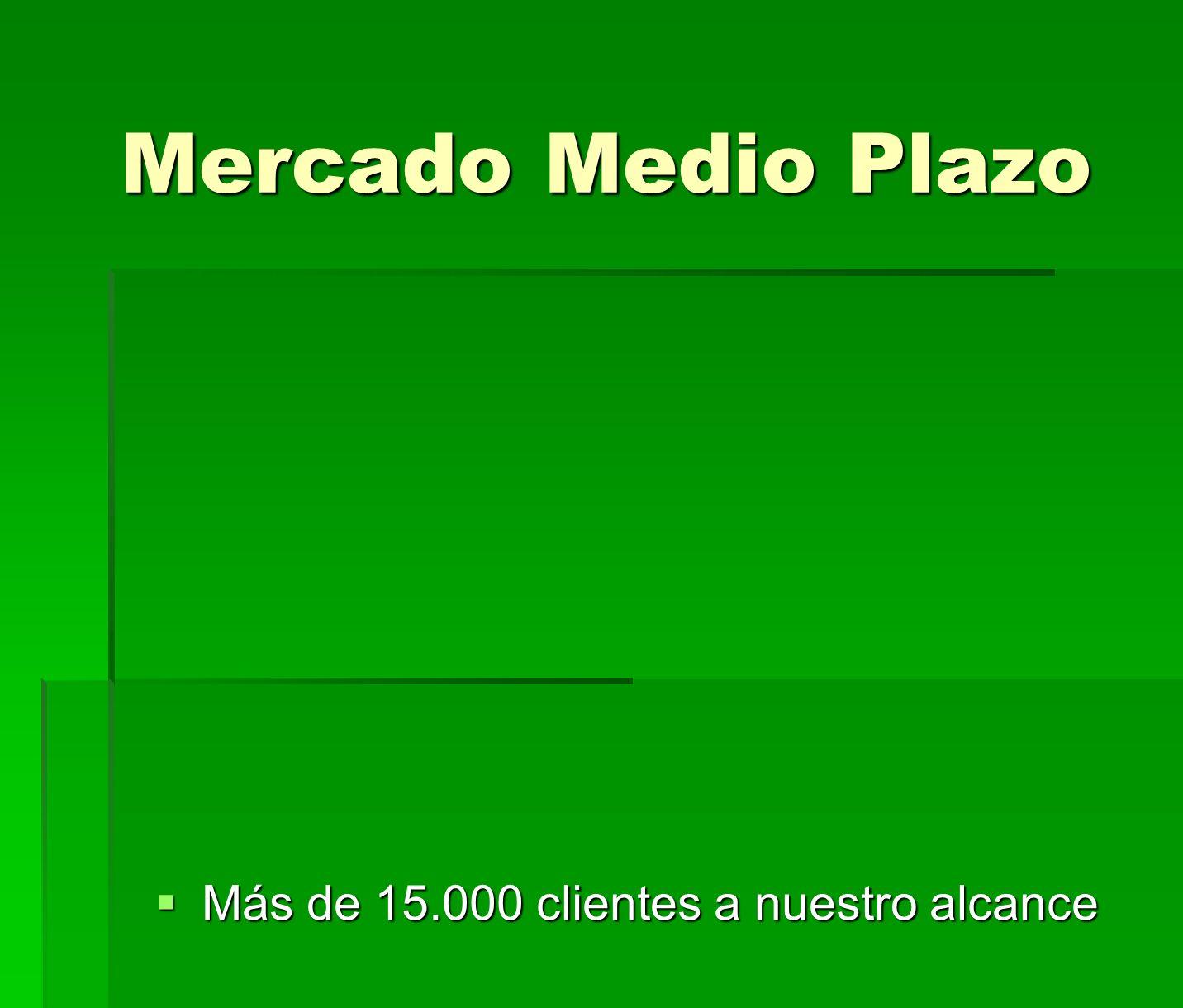 Mercado Medio Plazo Más de 15.000 clientes a nuestro alcance