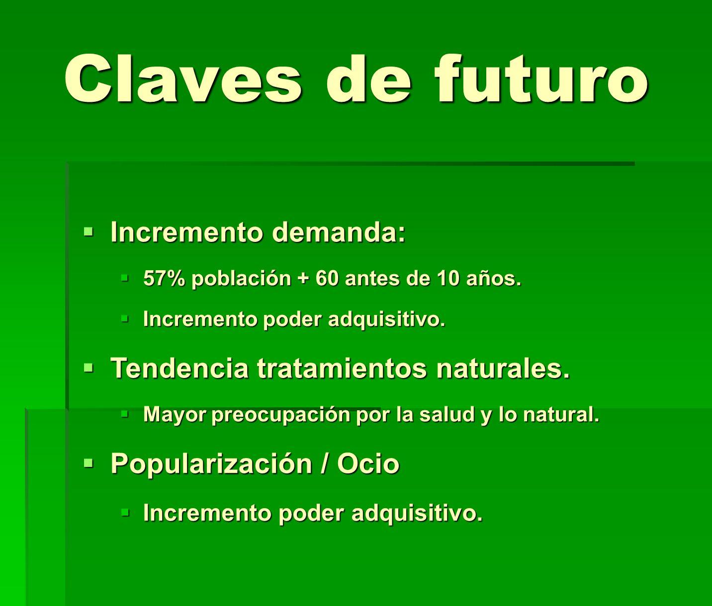 Claves de futuro Incremento demanda: Tendencia tratamientos naturales.