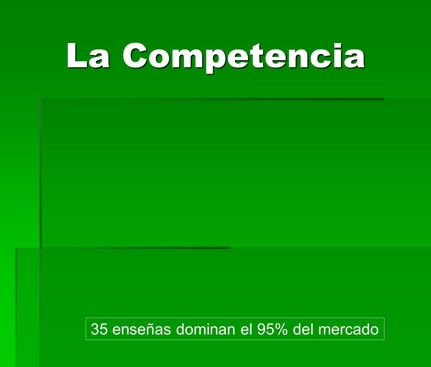 35 enseñas dominan el 95% del mercado