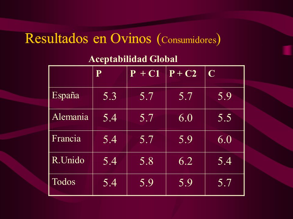 Resultados en Ovinos (Consumidores)