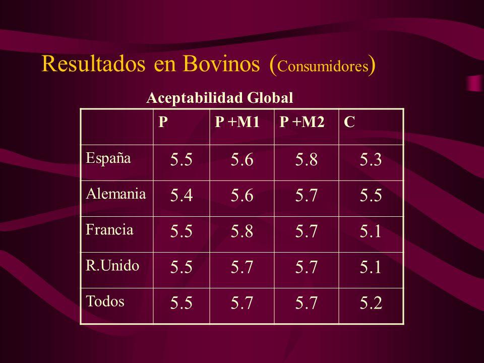 Resultados en Bovinos (Consumidores)
