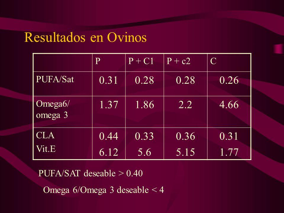 Resultados en Ovinos P. P + C1. P + c2. C. PUFA/Sat. 0.31. 0.28. 0.26. Omega6/ omega 3. 1.37.