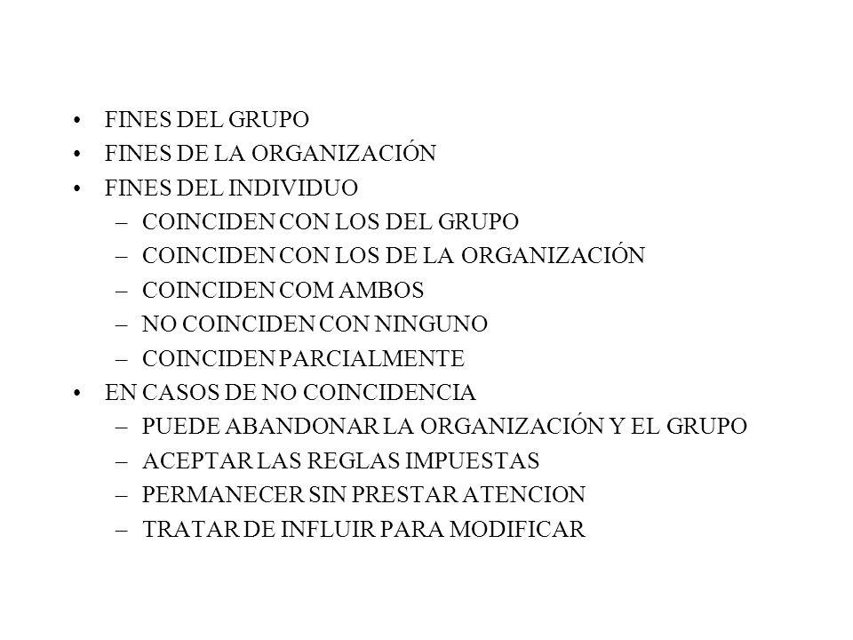 FINES DEL GRUPO FINES DE LA ORGANIZACIÓN. FINES DEL INDIVIDUO. COINCIDEN CON LOS DEL GRUPO. COINCIDEN CON LOS DE LA ORGANIZACIÓN.