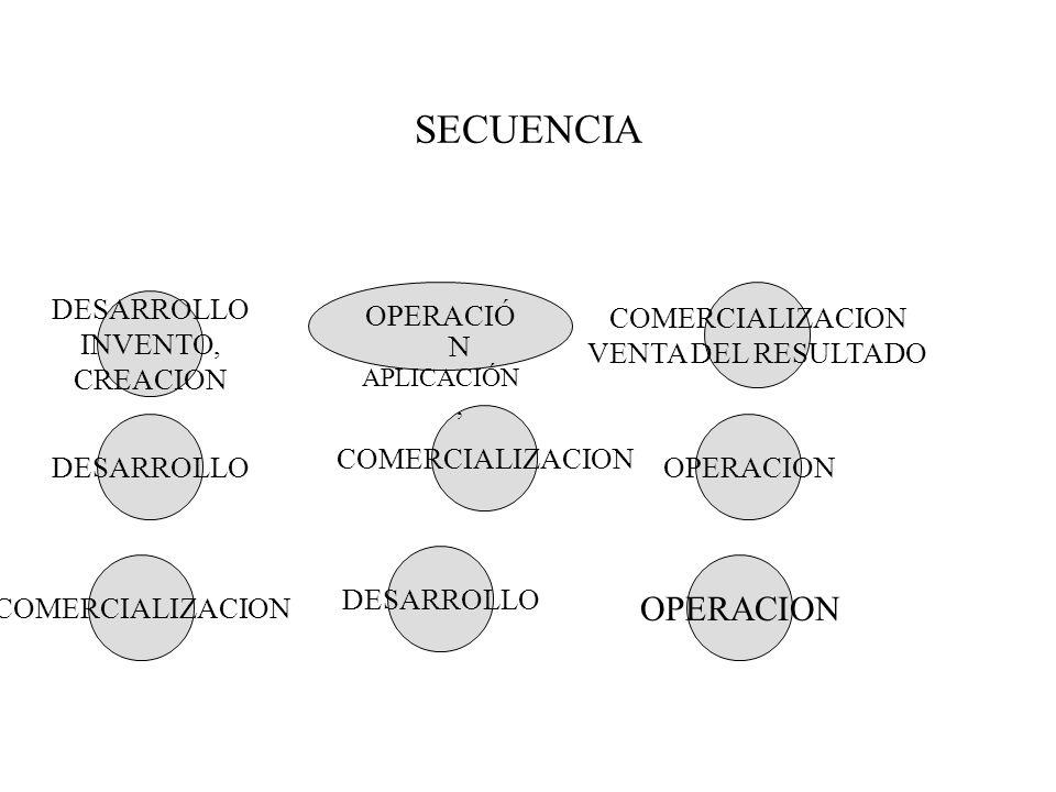 SECUENCIA OPERACION OPERACIÓN COMERCIALIZACION VENTA DEL RESULTADO