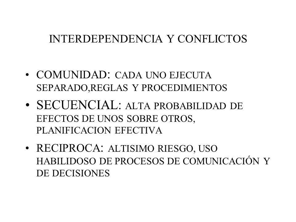INTERDEPENDENCIA Y CONFLICTOS