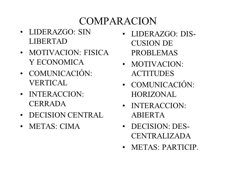 COMPARACION LIDERAZGO: SIN LIBERTAD LIDERAZGO: DIS-CUSION DE PROBLEMAS