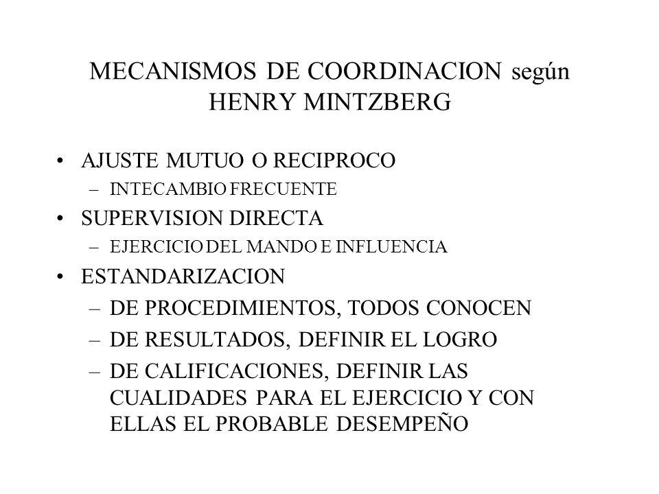 MECANISMOS DE COORDINACION según HENRY MINTZBERG