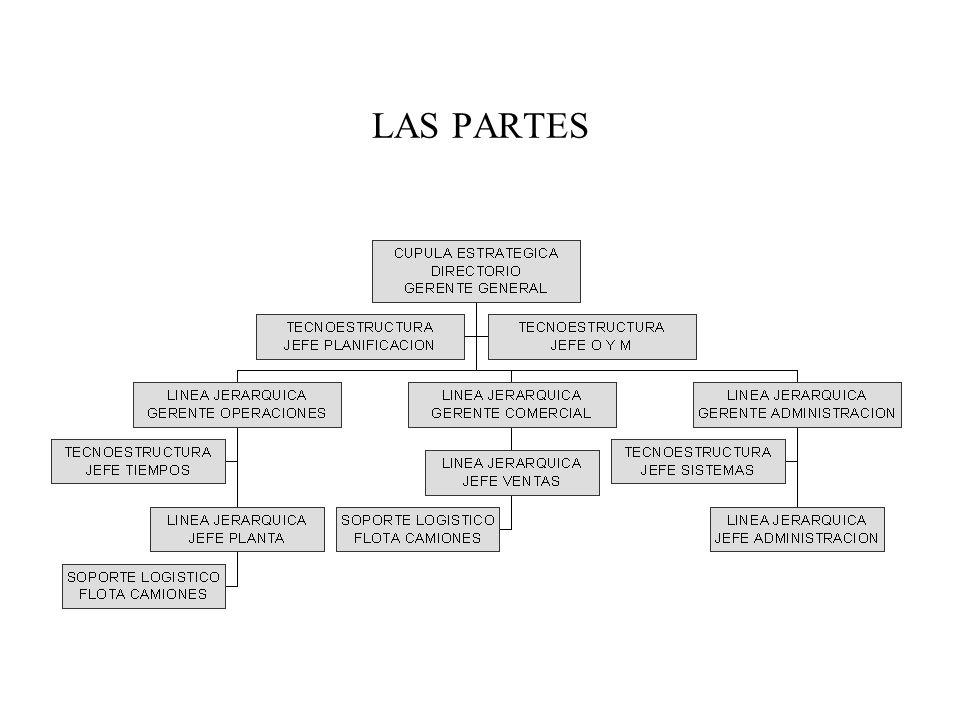 LAS PARTES