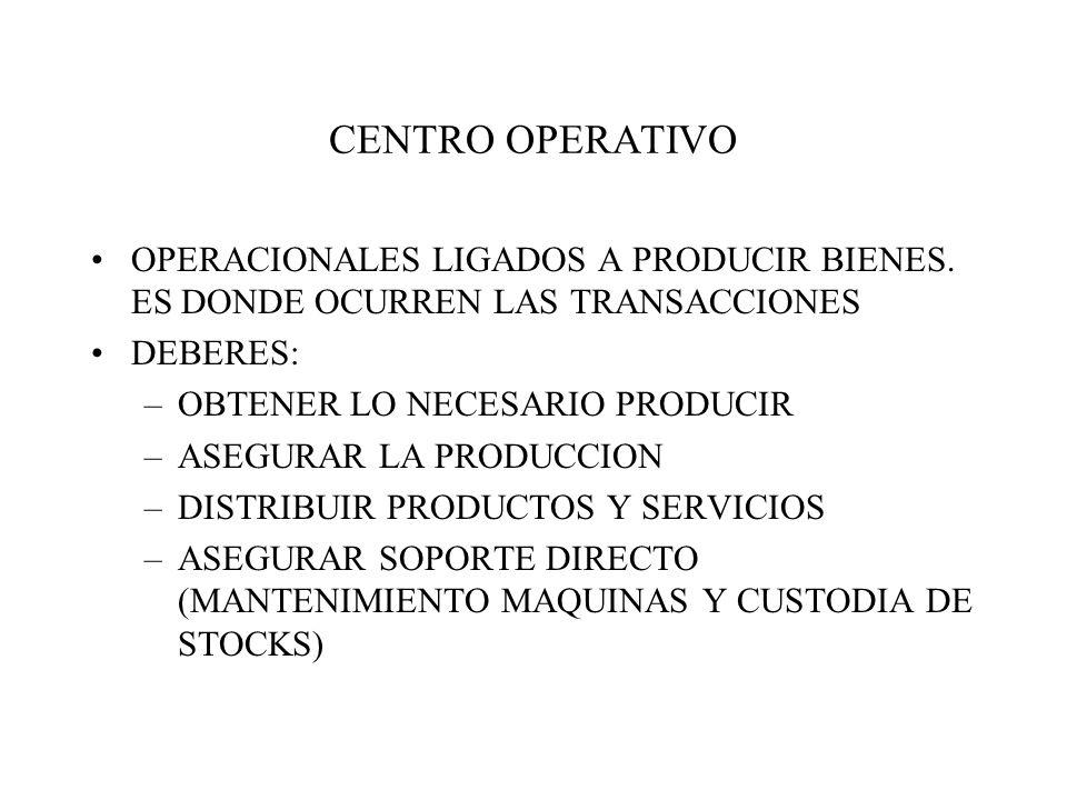 CENTRO OPERATIVO OPERACIONALES LIGADOS A PRODUCIR BIENES. ES DONDE OCURREN LAS TRANSACCIONES. DEBERES: