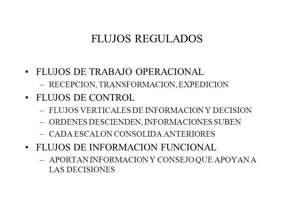 FLUJOS REGULADOS FLUJOS DE TRABAJO OPERACIONAL FLUJOS DE CONTROL