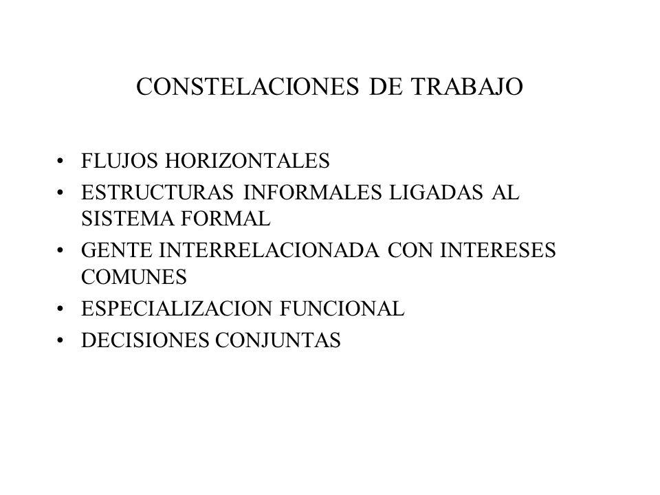 CONSTELACIONES DE TRABAJO