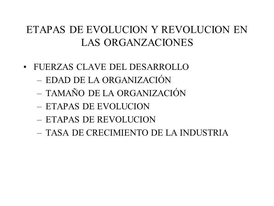 ETAPAS DE EVOLUCION Y REVOLUCION EN LAS ORGANZACIONES