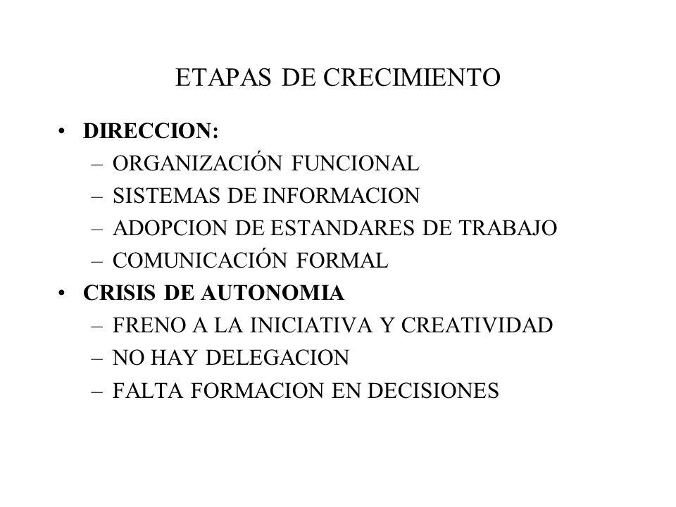 ETAPAS DE CRECIMIENTO DIRECCION: ORGANIZACIÓN FUNCIONAL