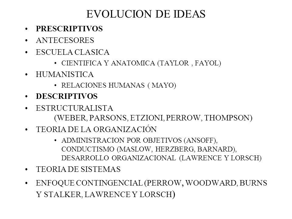 EVOLUCION DE IDEAS PRESCRIPTIVOS ANTECESORES ESCUELA CLASICA