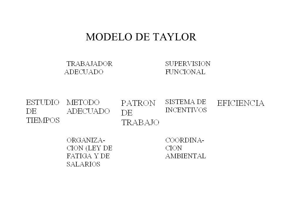 MODELO DE TAYLOR