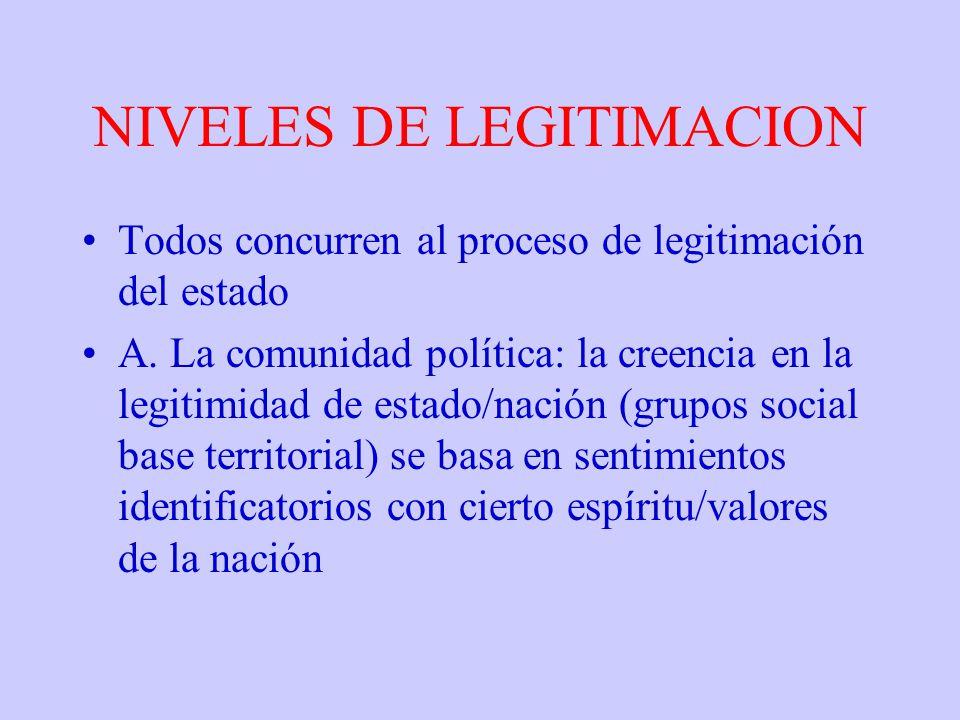 NIVELES DE LEGITIMACION