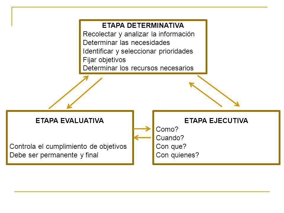ETAPA DETERMINATIVA Recolectar y analizar la información. Determinar las necesidades. Identificar y seleccionar prioridades.