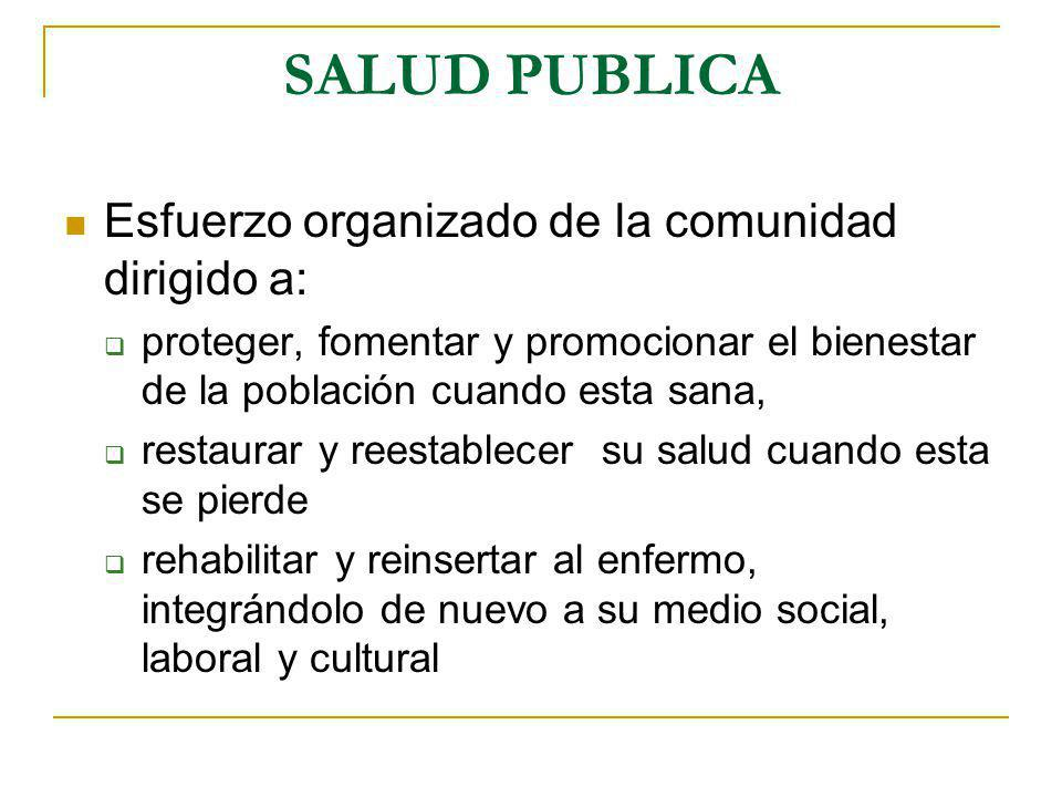 SALUD PUBLICA Esfuerzo organizado de la comunidad dirigido a: