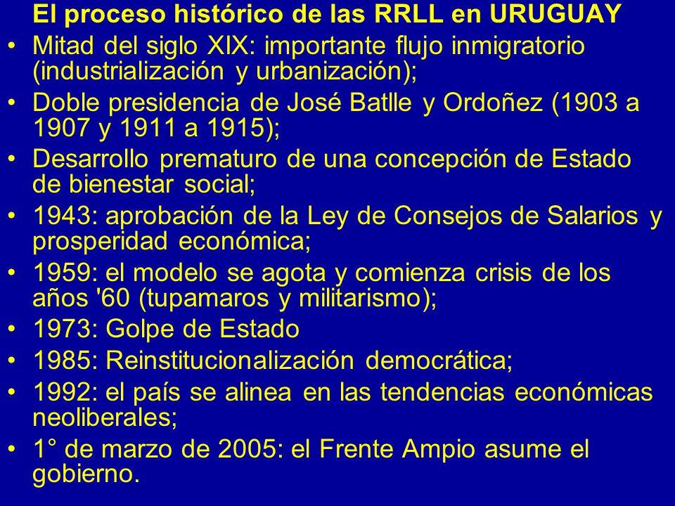 El proceso histórico de las RRLL en URUGUAY