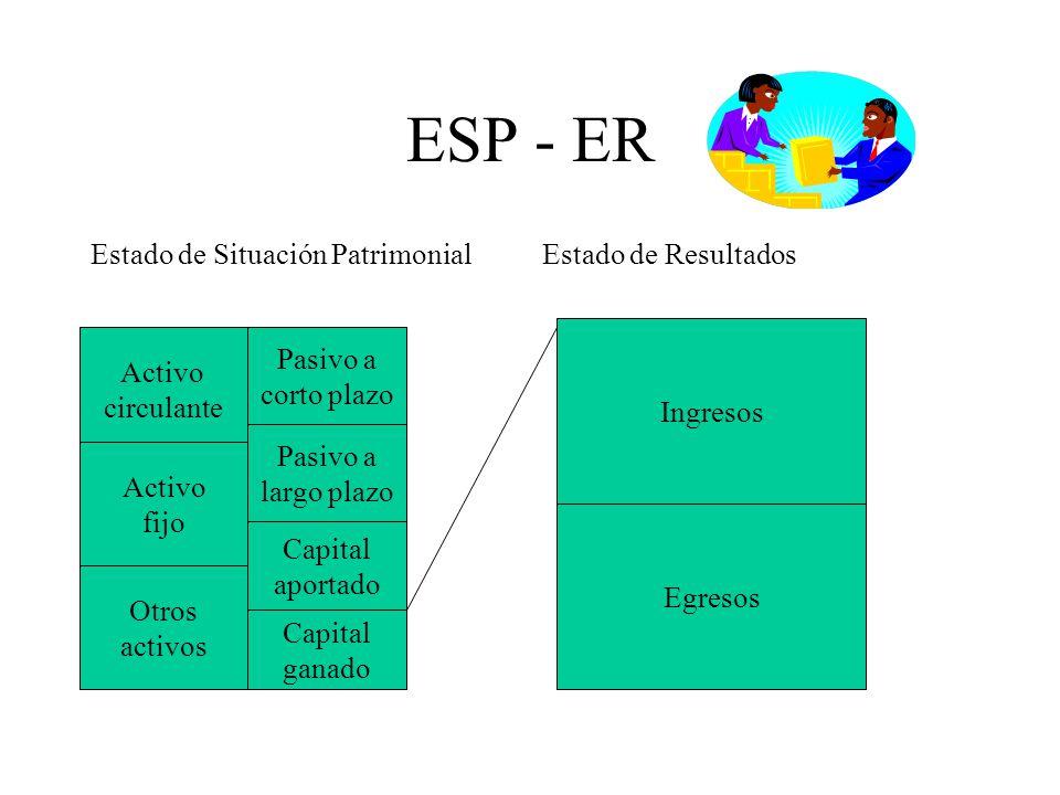 ESP - ER Estado de Situación Patrimonial Estado de Resultados Pasivo a
