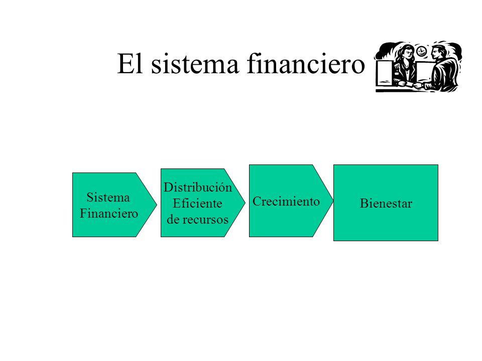 El sistema financiero Distribución Crecimiento Sistema Bienestar