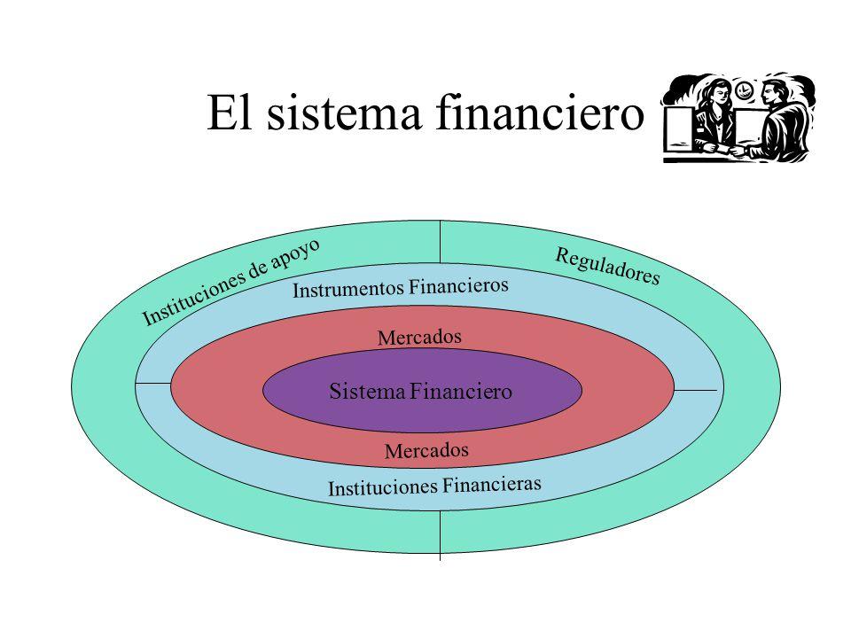 El sistema financiero Sistema Financiero Instituciones de apoyo