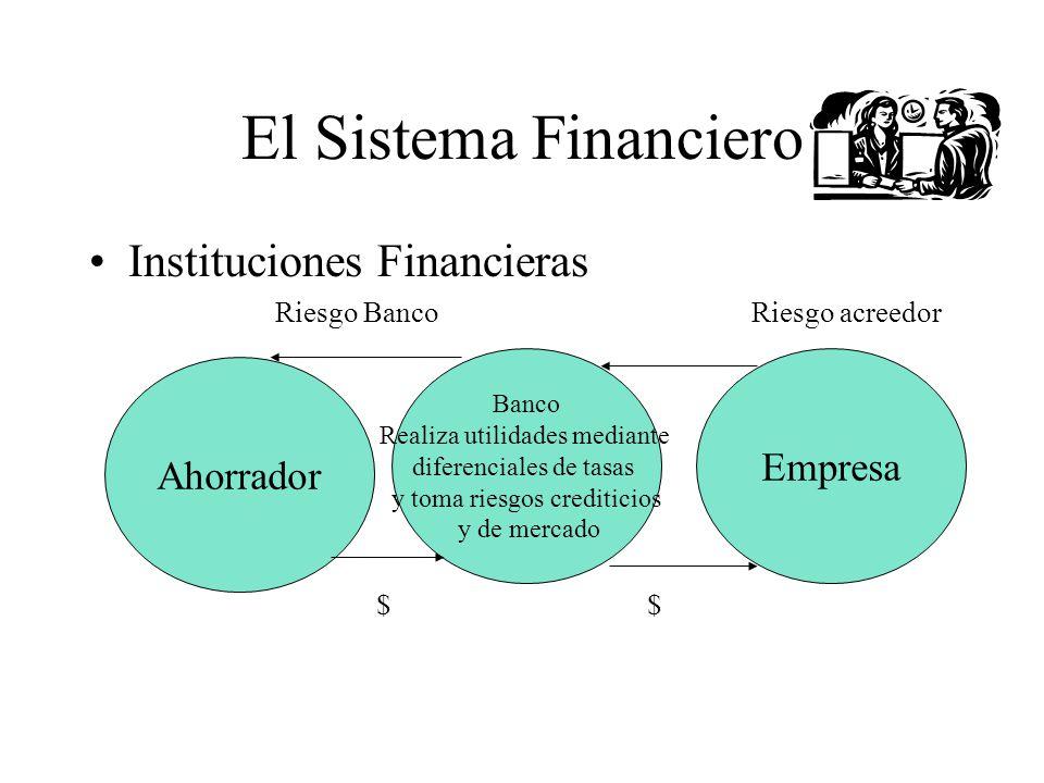 El Sistema Financiero Instituciones Financieras Empresa Ahorrador