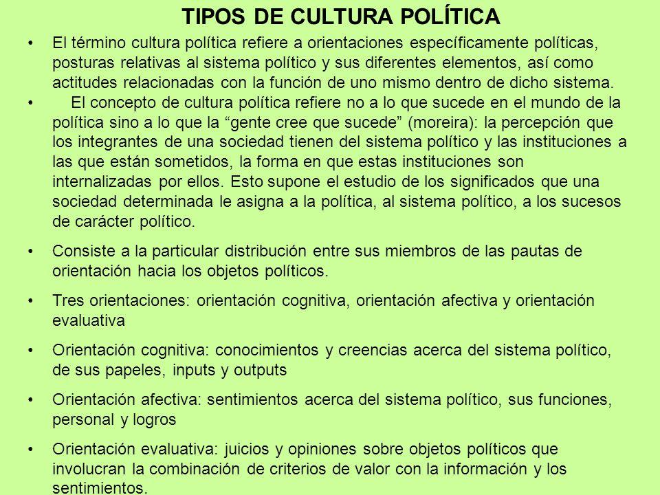 TIPOS DE CULTURA POLÍTICA