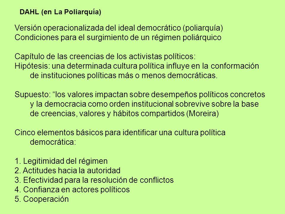 Versión operacionalizada del ideal democrático (poliarquía)
