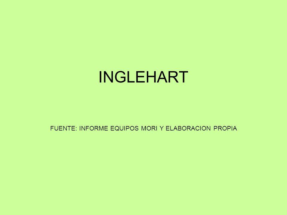 INGLEHART FUENTE: INFORME EQUIPOS MORI Y ELABORACION PROPIA